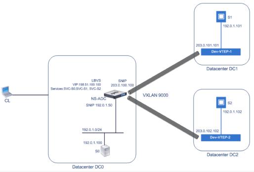 NetScaler 10.5 VXLAN