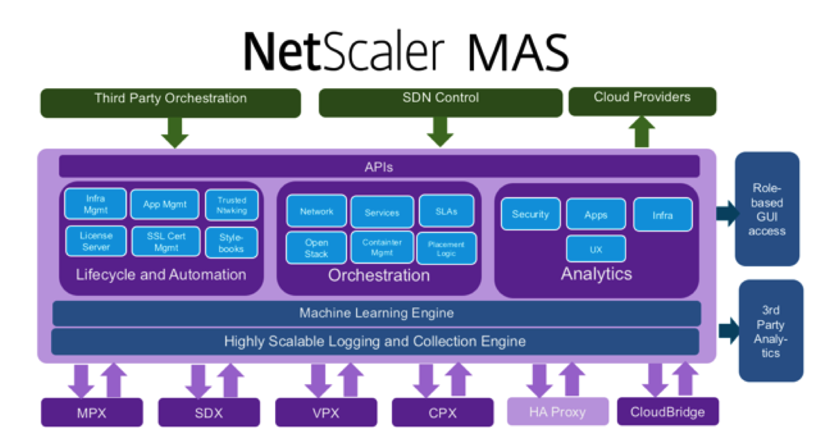 NetScaler 11.1 Management and Analysis System